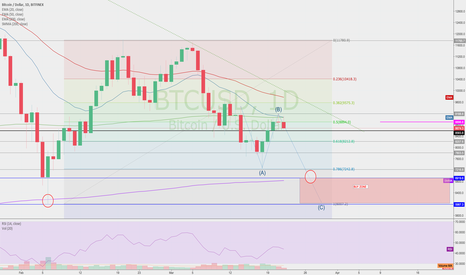 BTCUSD: Here we go again!