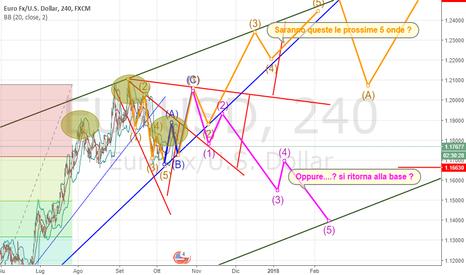 EURUSD: Domandone EURO ? dove andrà !
