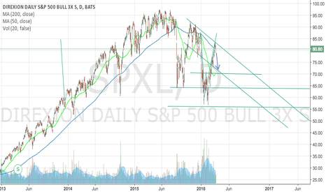 SPXL: Short SPXL because it is at key levels of resistance (PT 70)