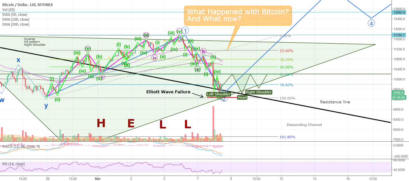 INSANE PRICE DROP: What Happened with BITCOIN? And Now What?