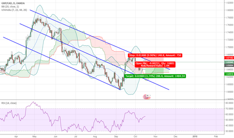 GBPCAD: gbp/cad at the top of a channel