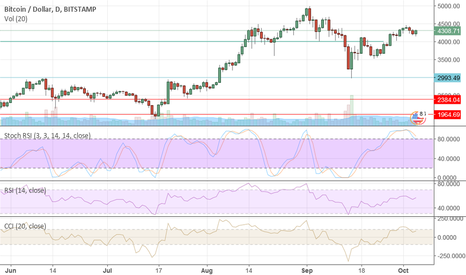 BTCUSD: Bitcoin's Potential Is $7,000
