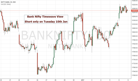 BANKNIFTY: BankNifty timewave view