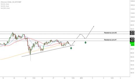 ETHUSD: ETH/USD - Levels To Watch