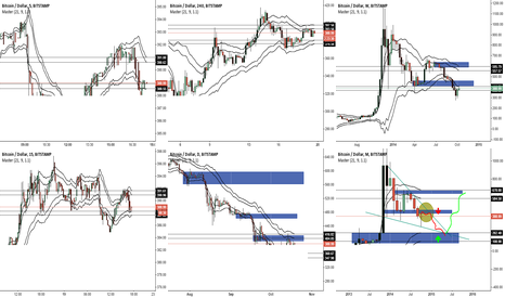BTCUSD: Some nice action areas of historic demand and supply