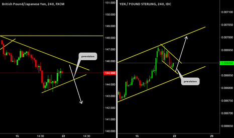 GBPJPY: Weekly Perspective (GBPJPY),(JPYGBP)