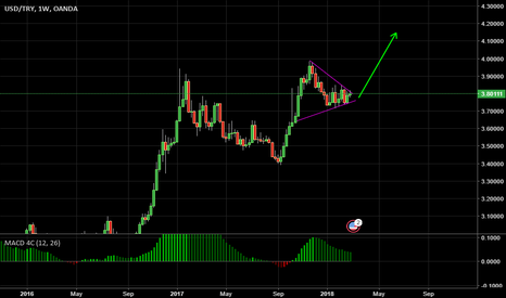 USDTRY: consolidation is about to finish