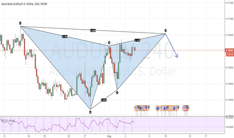 AUDUSD: Bearish gartley with great risk reward if it completes