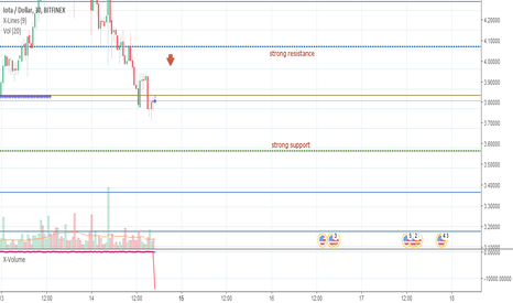 IOTUSD: IOTUSD, dubious continuation of a downward trend.