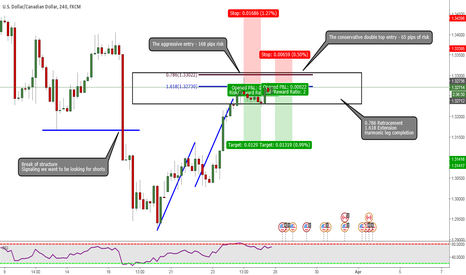 USDCAD: USDCAD: Waiting For Alternate Entries