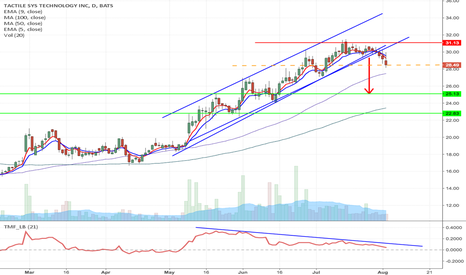 TCMD: TCMD - Upward channel breakdown short from current price to $23