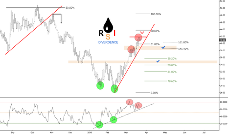 USOIL: (D) Bearish RSI Divergence // 161% ext. plus 68% retracement / ®