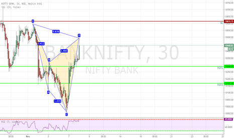 BANKNIFTY: Hoping BNF will fall to 91700 Level.