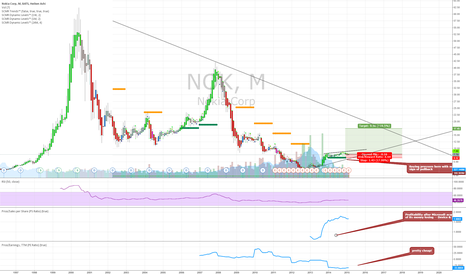 NOK: A good long term buy & hold opportunity