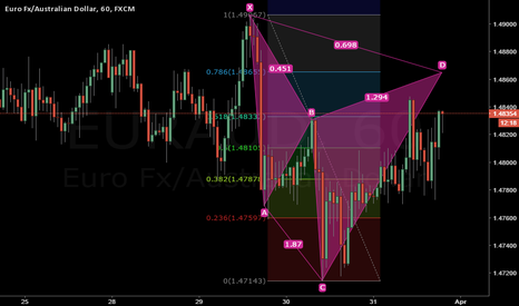 EURAUD: Possible cypher