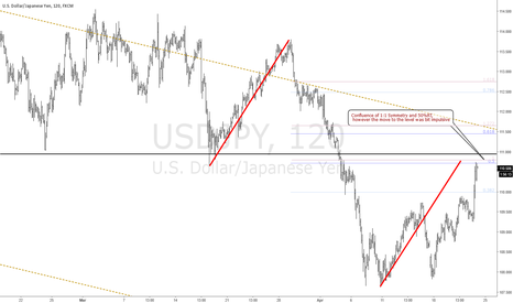 USDJPY: 1:1 and 50% Ret level