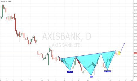 AXISBANK: Axis Bank - Bullish Inverse Head N Shoulder