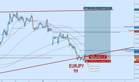 EURJPY: EURJPY Long:  Potential Reversal Point