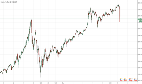 BTCUSD: - 8% spadek Bitcoina w pół godziny! Początki głębokich spadków?