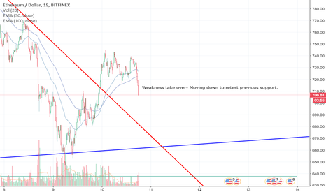 ETHUSD: Emergency Update- Turning Direction for lower prices