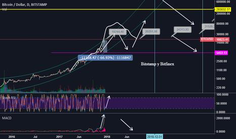 BTCUSD: Caminos Economicos de Bitcoin/Usd Bitstamp y Bitfinex