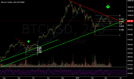 BTCUSD: Fractals playing hard