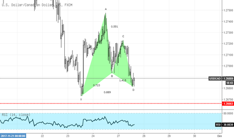USDCAD: USDCAD Gartley Pattern