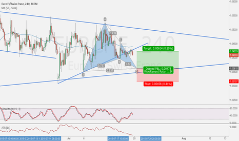 EURCHF: EUR/CHF Gartley Pattern