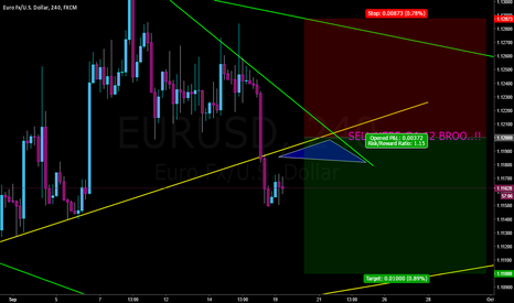 EURUSD: Sell EURUSD @1.12