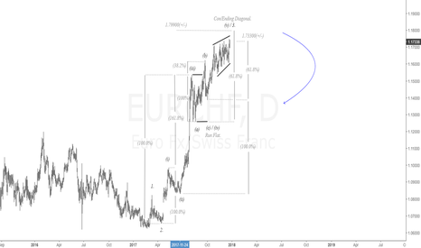 EURCHF: $EUR vs. $CHF Daily Chart. Upside Termination| #eur #chf #forex