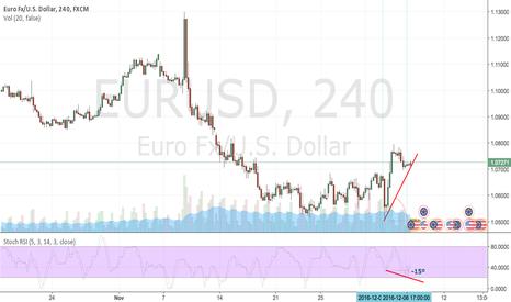 EURUSD: Hidden Bullish Divergence EURUSD