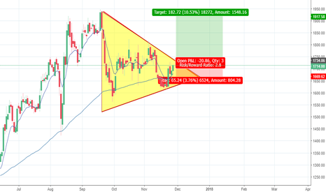 BEML: BEML - Symmetric triangle formation