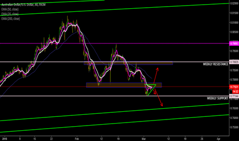 AUDUSD: AUDUSD: Up or Down (Waiting and Watching)