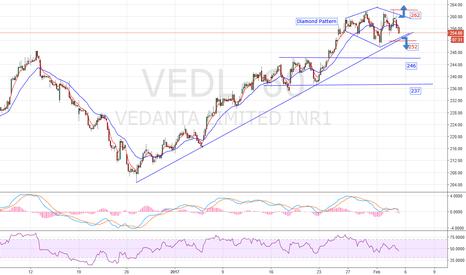 VEDL: VEDL- Diamond pattern