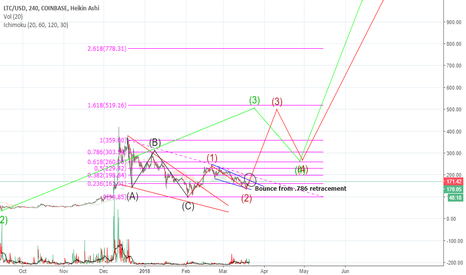 LTCUSD: Bounce from .786 retracement for Litecoin