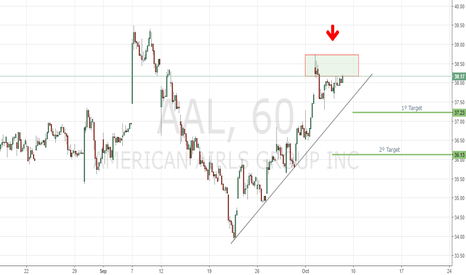 AAL: AAL ( American Airlines Group)  Short Target in 1 Hour Timeframe