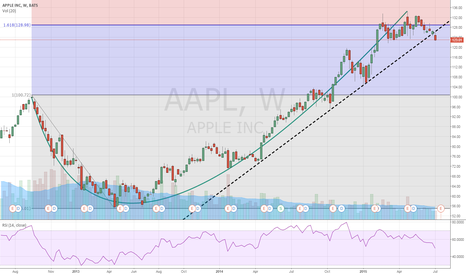 AAPL: Apple Breakdown NIKE pattern