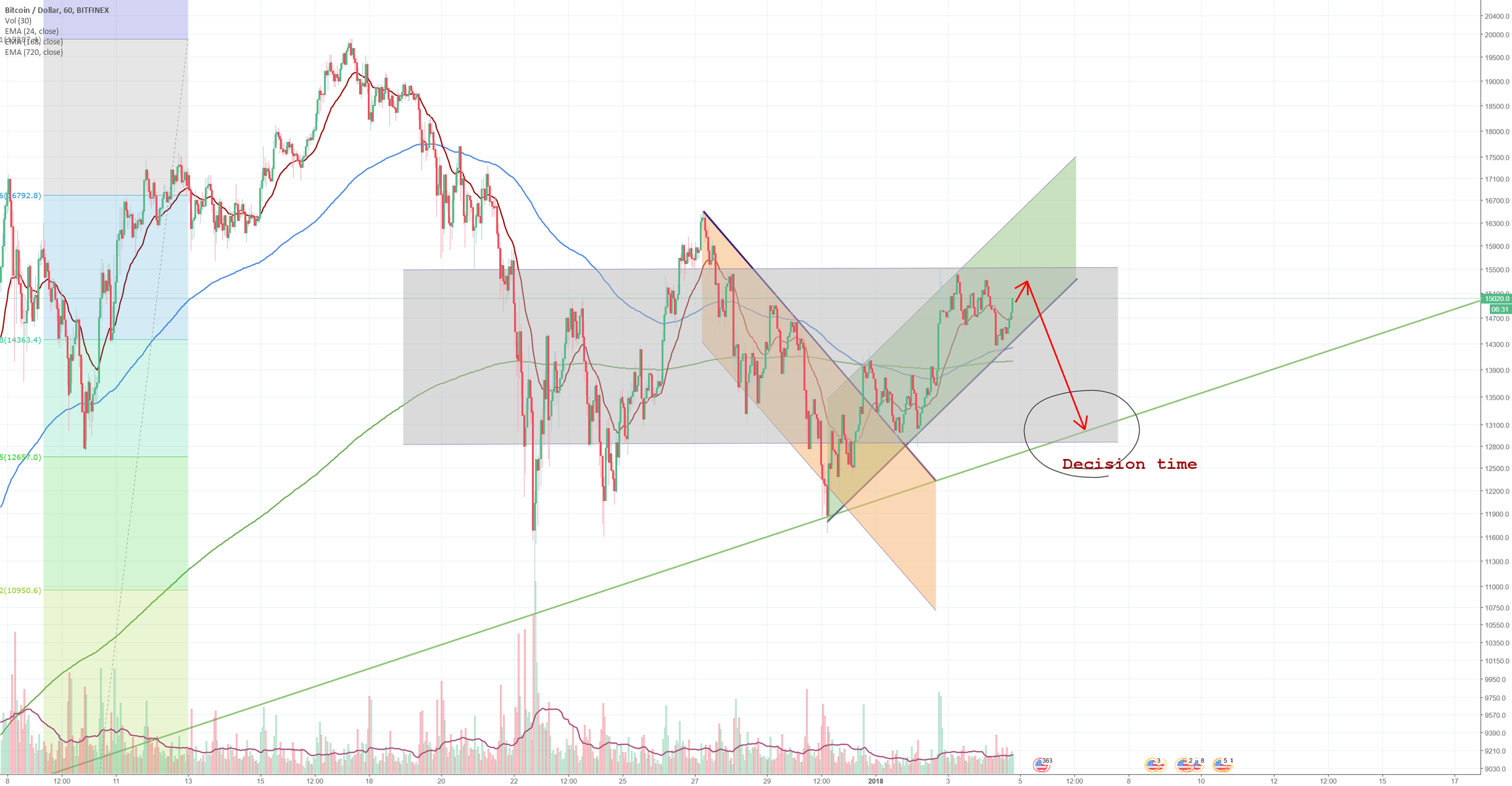 BTCUSD looking to break down (or out?) correct range