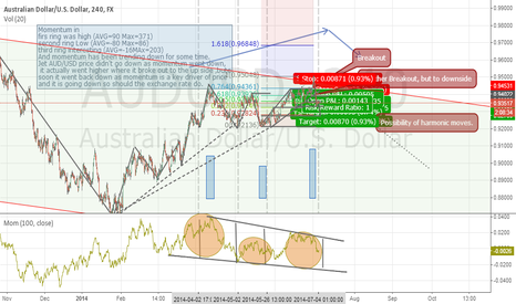 AUDUSD: Pulling strongly AUDUSD to the downside - Longterm Momentum