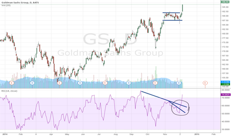 GS: Goldman Sachs Group breaks out of trend