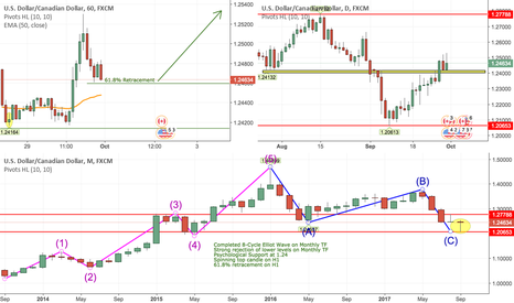 USDCAD: Buy USDCAD Longterm Based on Multi Timeframe Trend Continuation