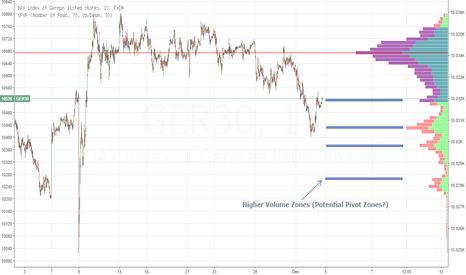 GER30: Potential support levels from the Volume Profile