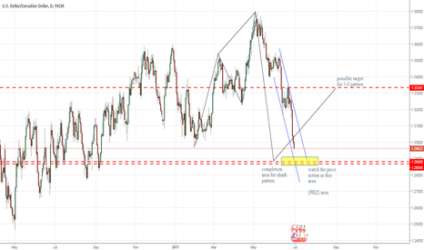 USDCAD: usdcad / possiable 5-0 pattern