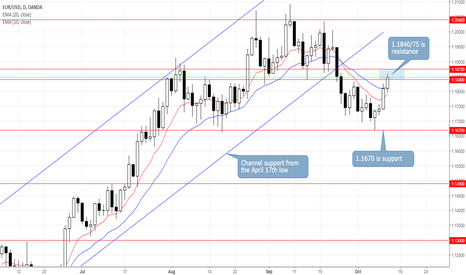 EURUSD: EURUSD to Face New Round of Selling Pressure Below 1.1875