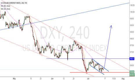 DXY: dxy