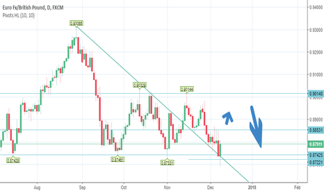 EURGBP: Bullish week leading a short postion
