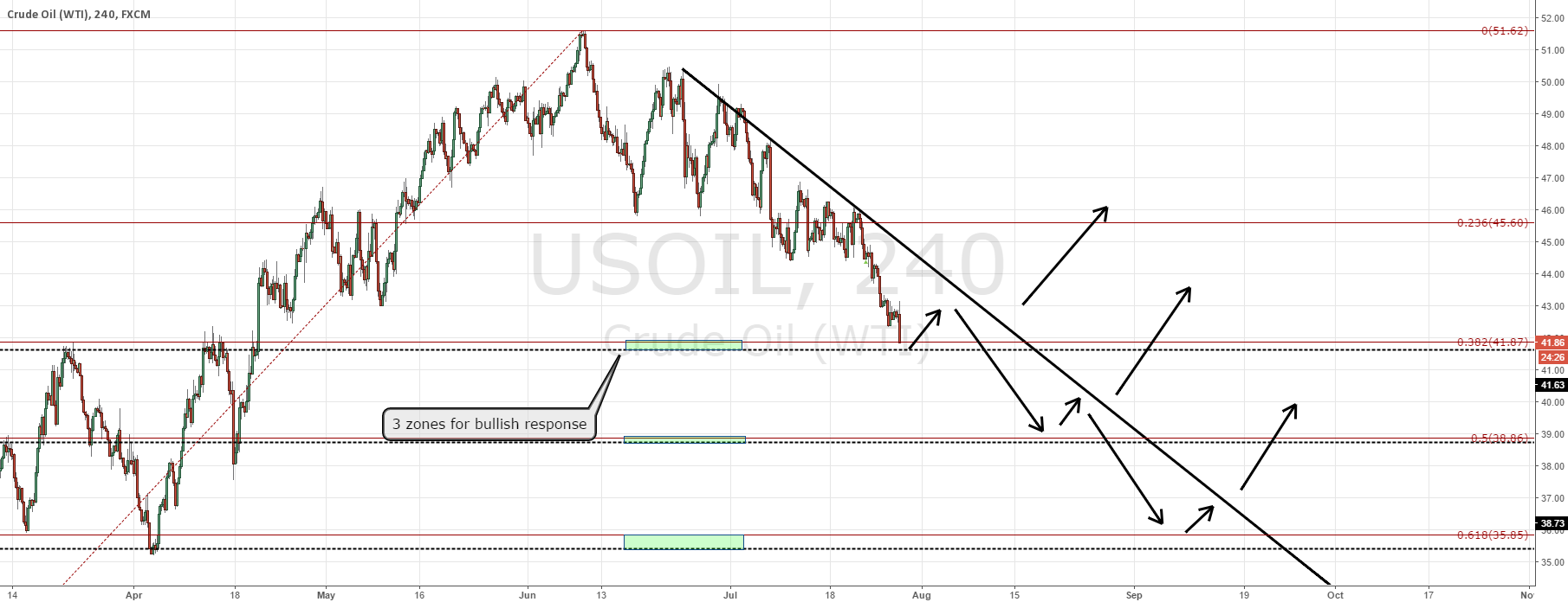 Oil update and price action projection