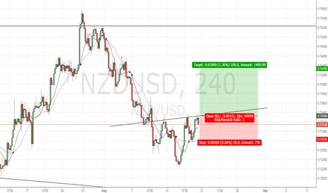 NZDUSD: NZDUSD - Head and Shoulders Reversal