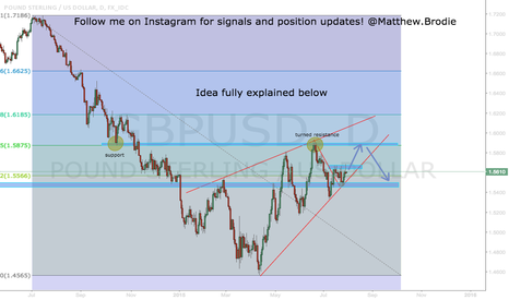 GBPUSD: GBP/USD Long Short-term, but bearish bias!