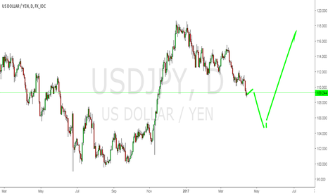 USDJPY: looking for the long position ,